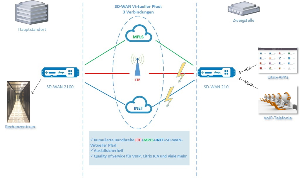 sd-wan-funktion